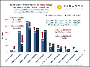 Unit-Sales_by_Price-Range_Year-Year_Comp