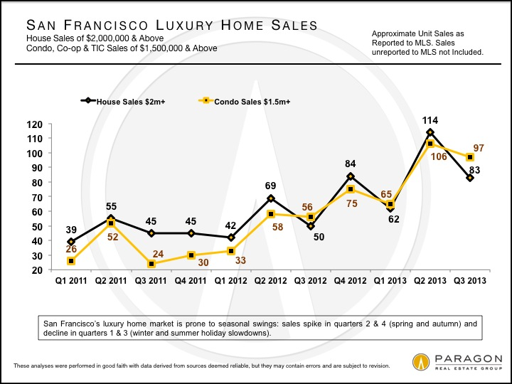 Luxury Homes Unit Sales, San Francisco Third Quarter 2013