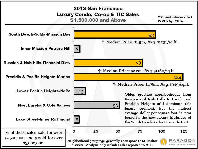 2013_LuxHome_Condos_by_District
