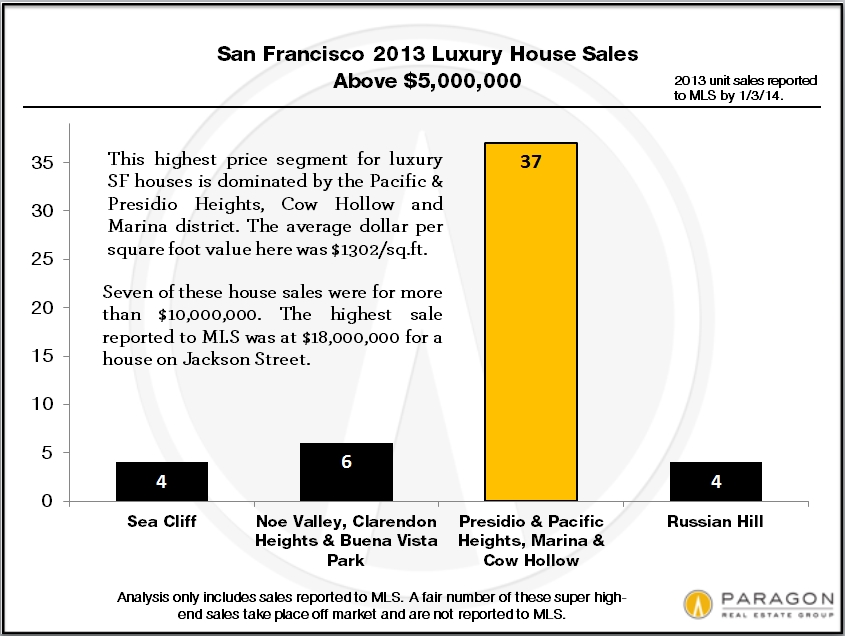 2013_LuxHome_SFD_5m_by-District