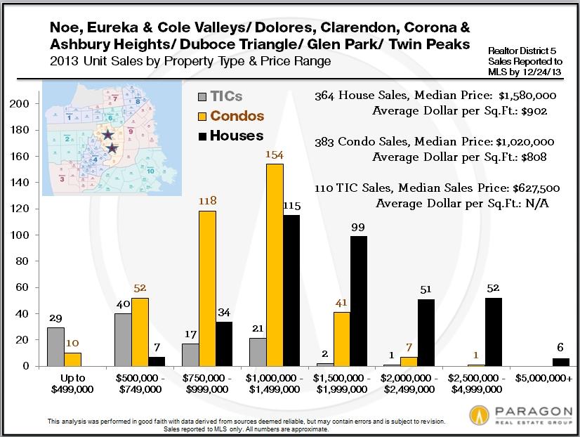 District_5-Price-Range