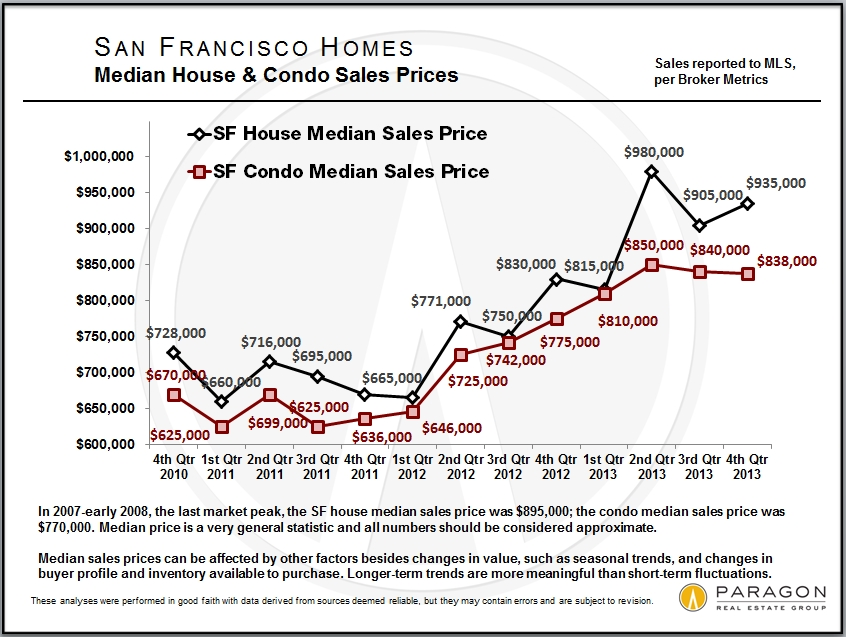 Median_SFD-Condo_by-Qtr_Short-term