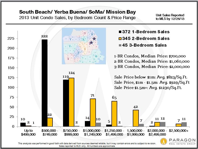 SOMA-SB-YB-MB_Sales-by-Price