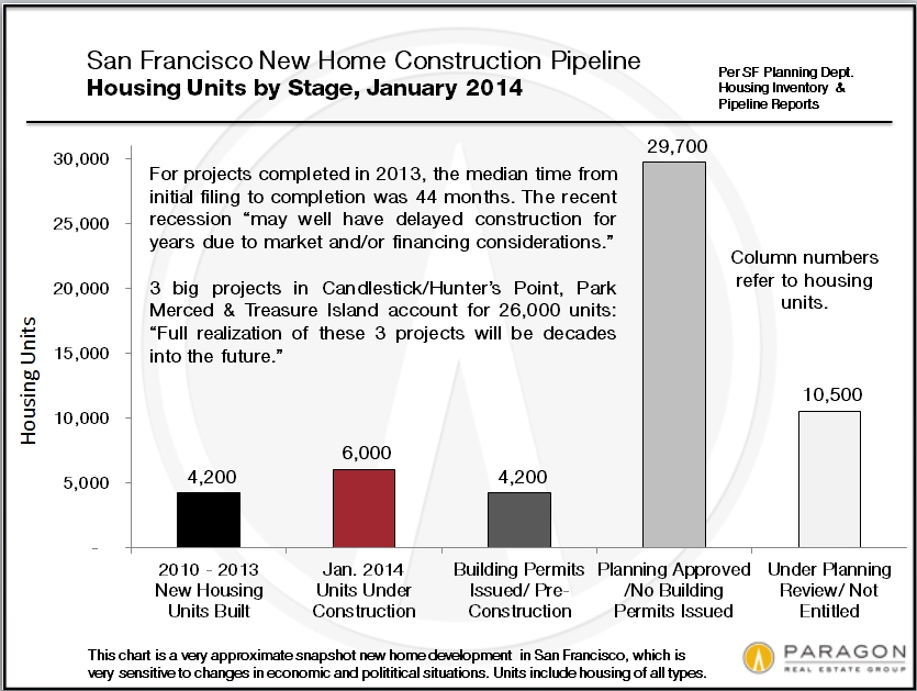 New-Homes-Pipeline