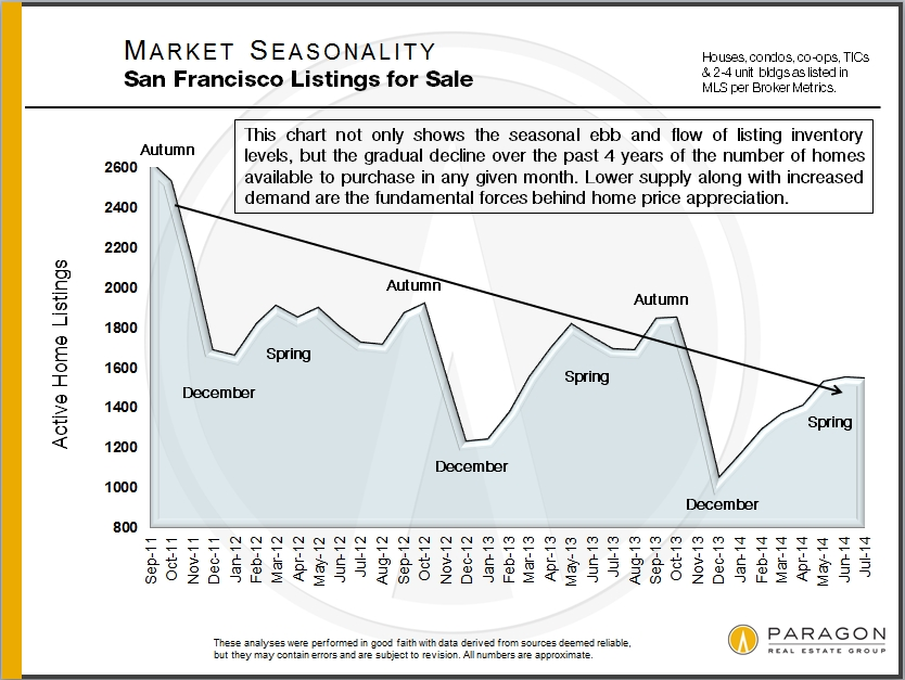 Seasonality_Listings-For-Sale