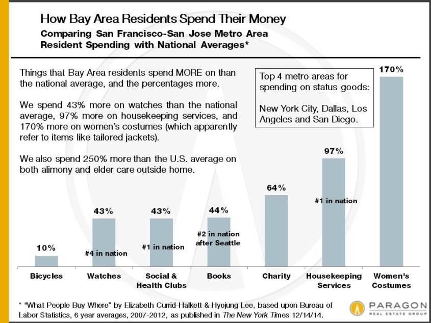 12-14_SF-MORE-Spending-vs-National-Average
