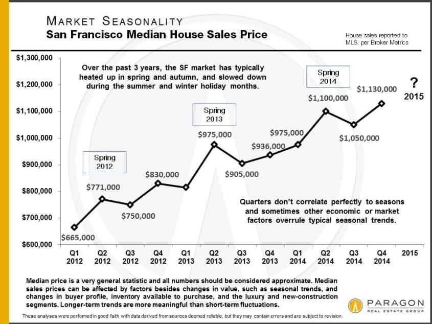 1-15_Seasonality_SF-Median-Price_SFD