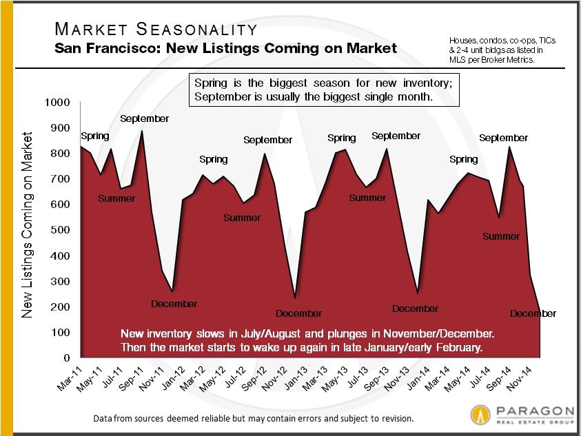 Seasonality_New-Listings