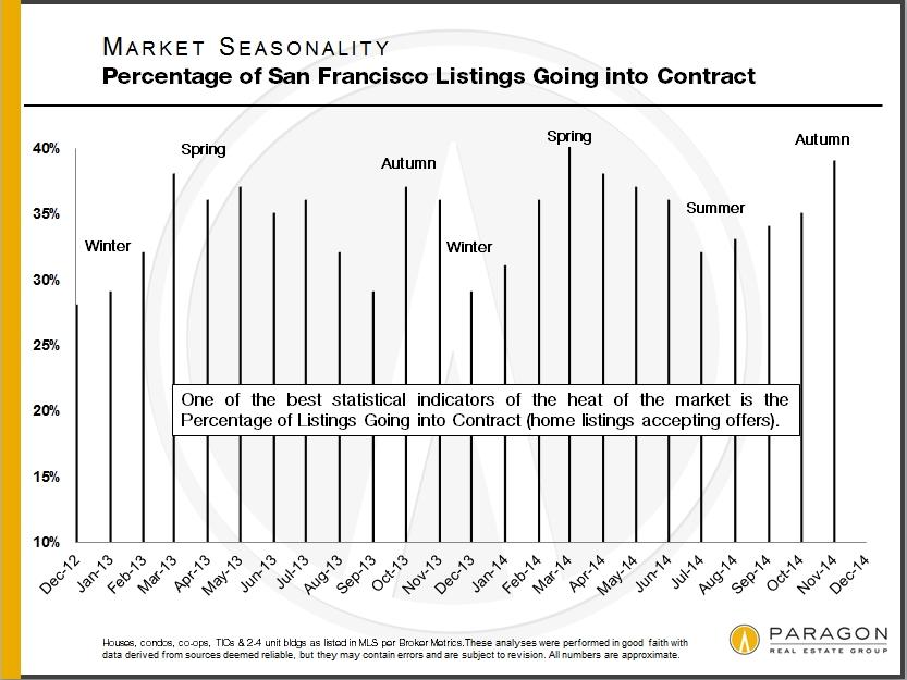 Seasonality_Percentage-Under-Contract