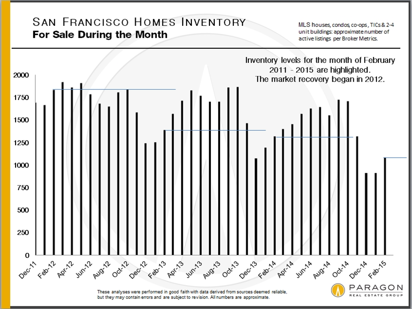 February-Inventory-Levels_SF