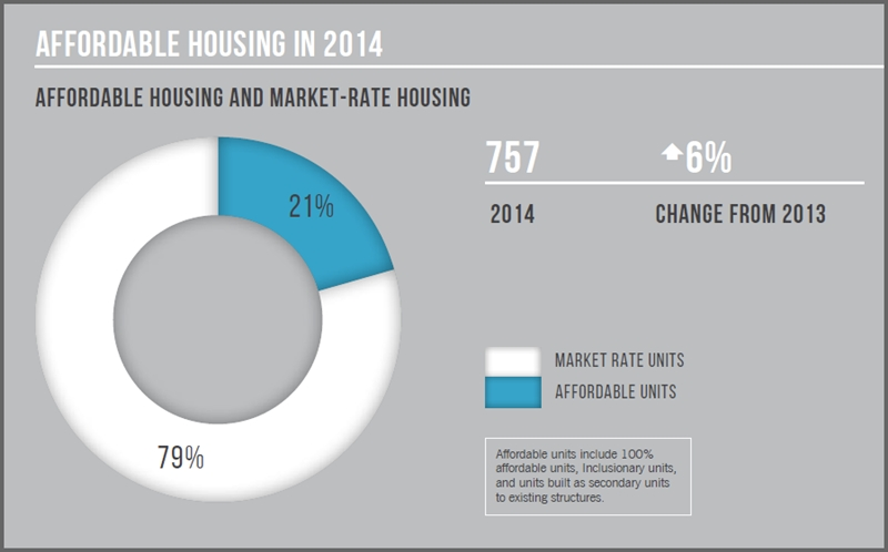 4-15_Affordable-Housing-vs-Market-Rate