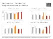 MonthlyMarketUpdate_May15_SFCondos